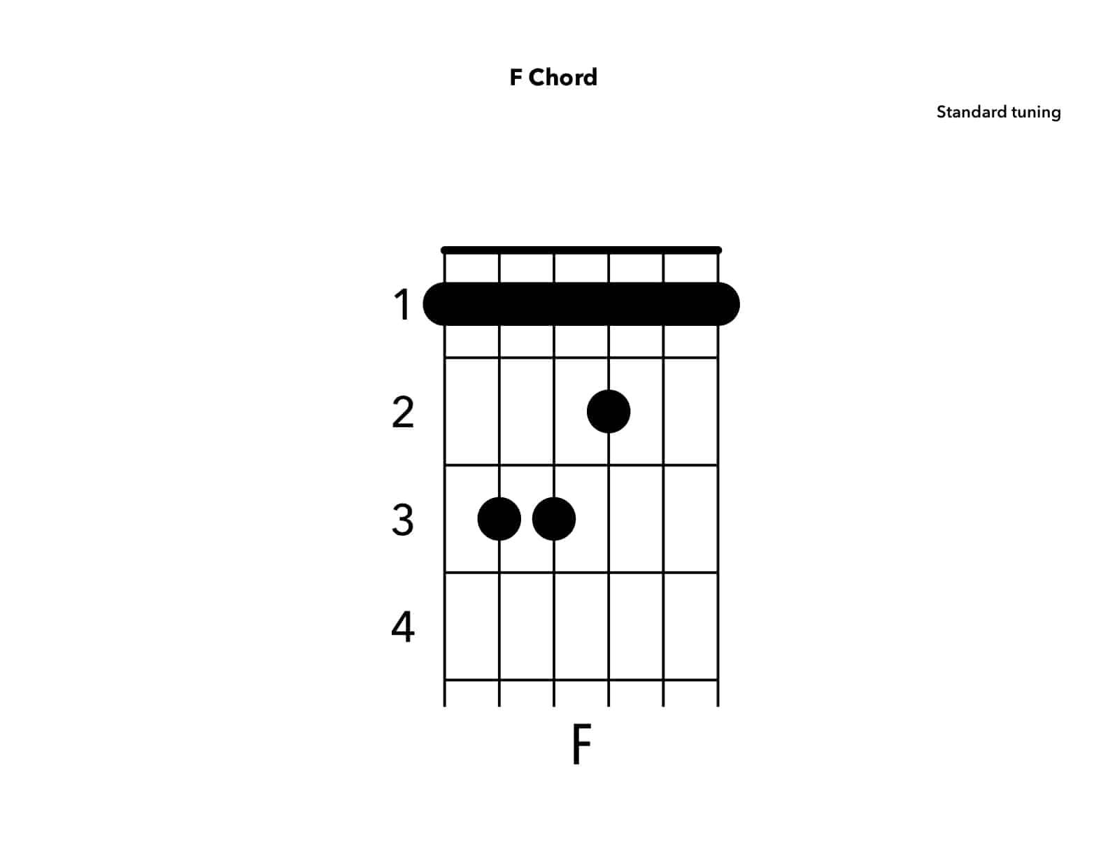 Video F Chord5 Ways On Guitar Yourguitarguide