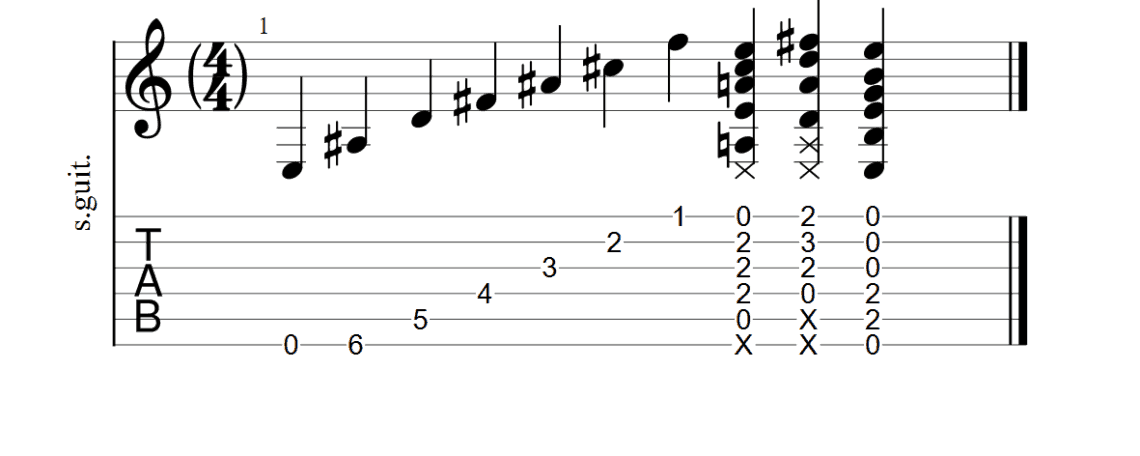 What is a Guitar Tab