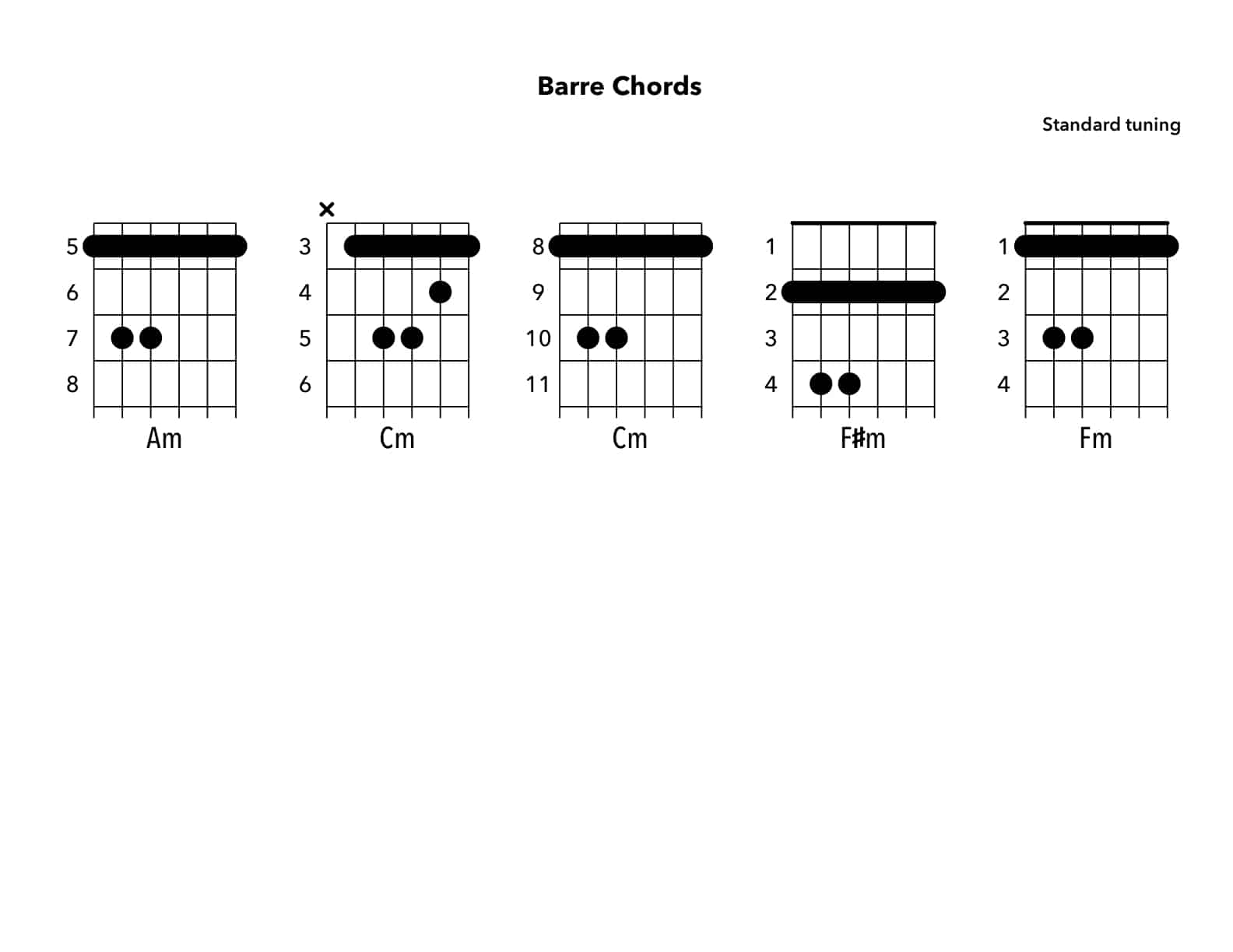 What are minor Bar Chord Shapes