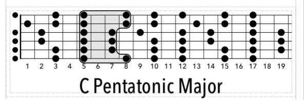 What to Practice on Guitar
