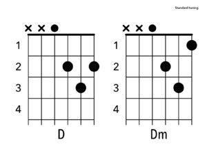 What are the Major Barre Chords on Guitar